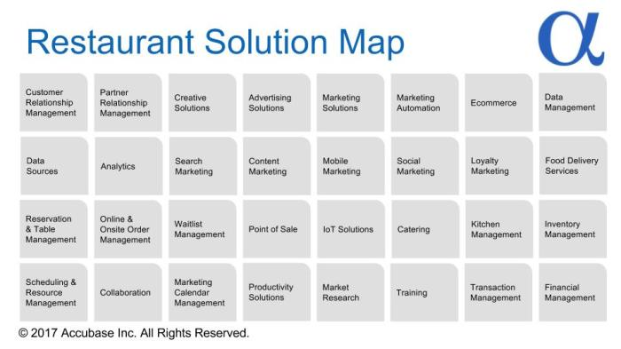 Restaurant Solution Map 2017-08